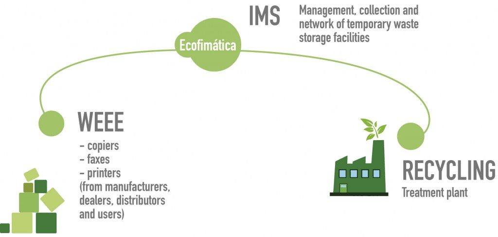 Integrated Management System IMS